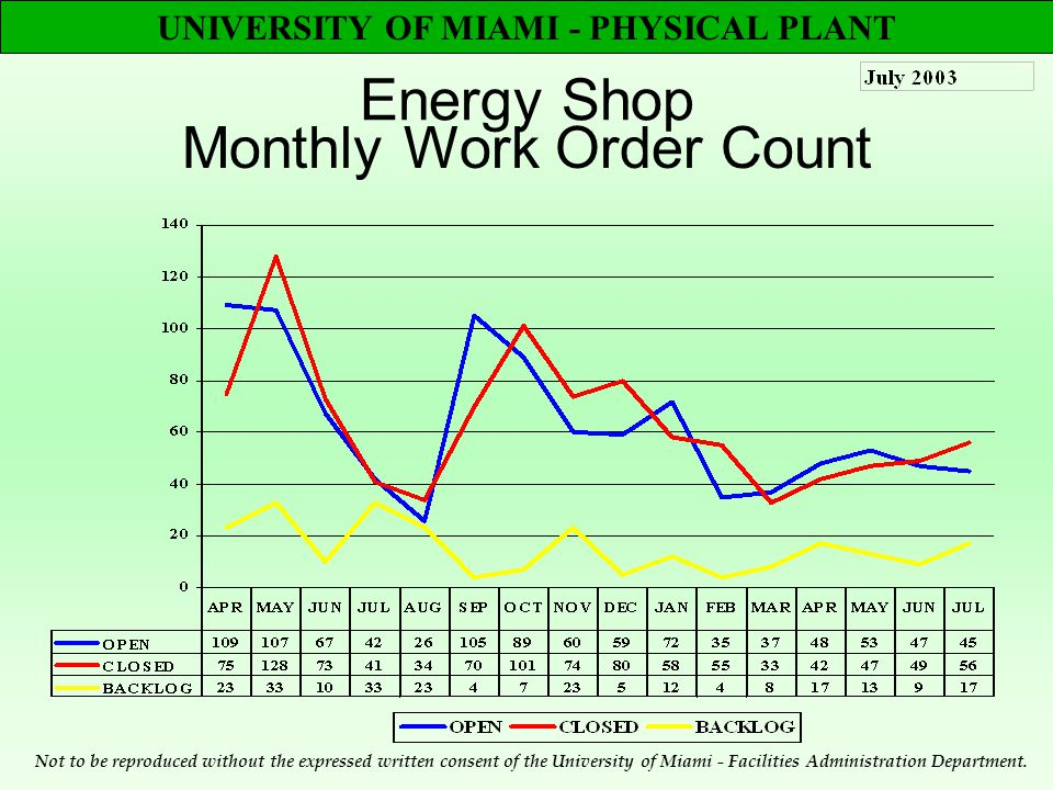 UNIVERSITY OF MIAMI - PHYSICAL PLANT Energy Shop Monthly Work Order Count Not to be reproduced without the expressed written consent of the University of Miami - Facilities Administration Department.