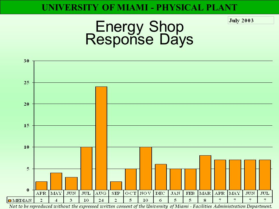 UNIVERSITY OF MIAMI - PHYSICAL PLANT Energy Shop Response Days Not to be reproduced without the expressed written consent of the University of Miami - Facilities Administration Department.