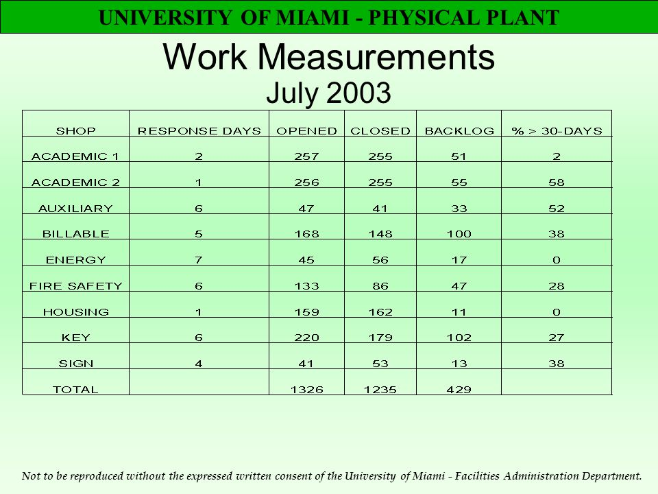 UNIVERSITY OF MIAMI - PHYSICAL PLANT Work Measurements July 2003 Not to be reproduced without the expressed written consent of the University of Miami - Facilities Administration Department.