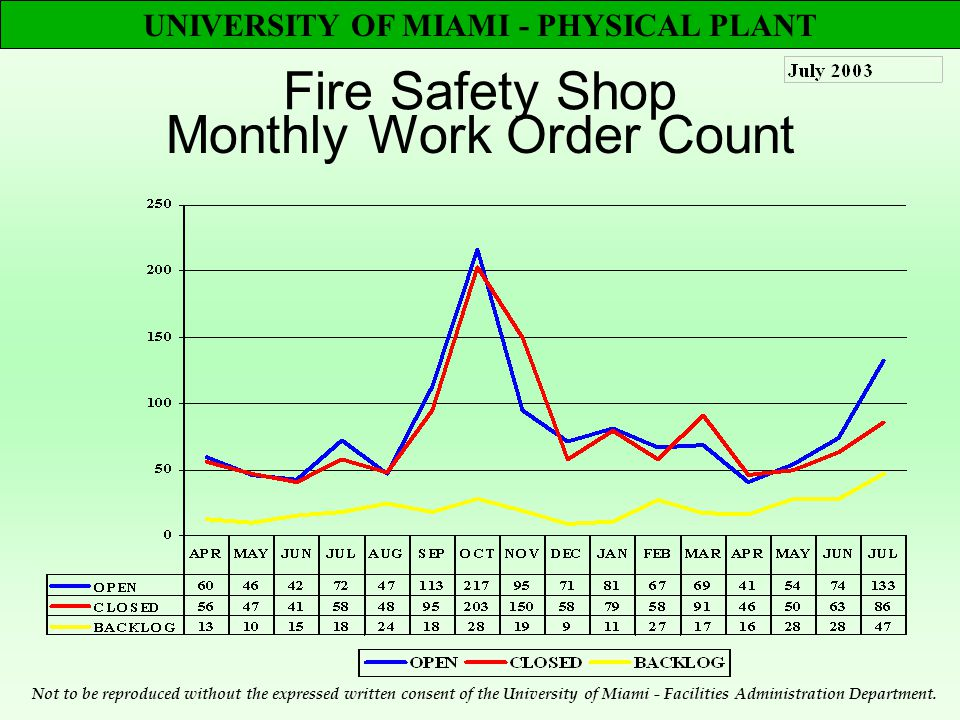 UNIVERSITY OF MIAMI - PHYSICAL PLANT Fire Safety Shop Monthly Work Order Count Not to be reproduced without the expressed written consent of the University of Miami - Facilities Administration Department.
