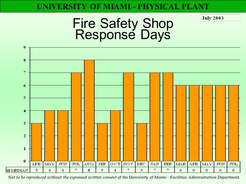 UNIVERSITY OF MIAMI - PHYSICAL PLANT Fire Safety Shop Response Days Not to be reproduced without the expressed written consent of the University of Miami - Facilities Administration Department.