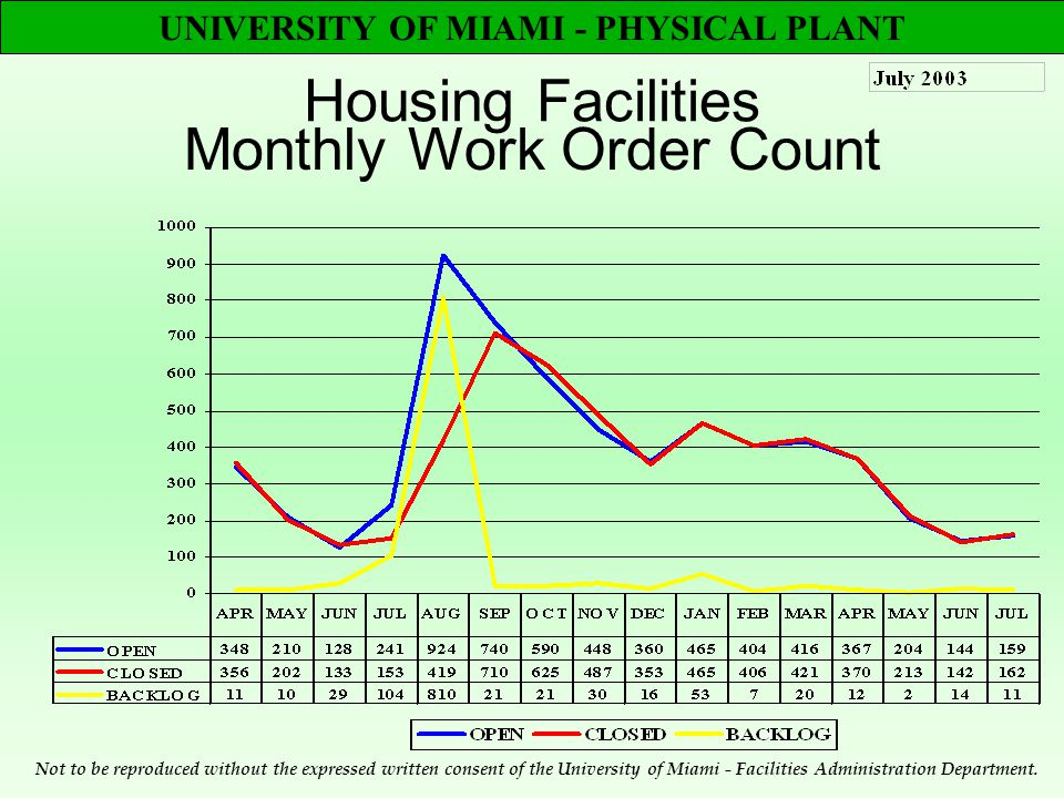 UNIVERSITY OF MIAMI - PHYSICAL PLANT Housing Facilities Monthly Work Order Count Not to be reproduced without the expressed written consent of the University of Miami - Facilities Administration Department.