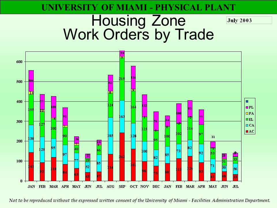 UNIVERSITY OF MIAMI - PHYSICAL PLANT Housing Zone Work Orders by Trade Not to be reproduced without the expressed written consent of the University of Miami - Facilities Administration Department.
