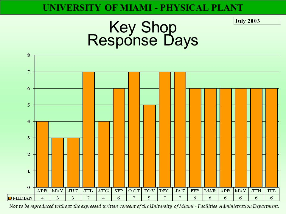UNIVERSITY OF MIAMI - PHYSICAL PLANT Key Shop Response Days Not to be reproduced without the expressed written consent of the University of Miami - Facilities Administration Department.