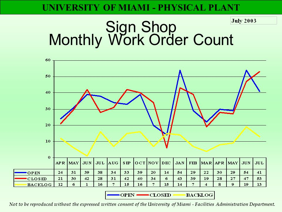 UNIVERSITY OF MIAMI - PHYSICAL PLANT Sign Shop Monthly Work Order Count Not to be reproduced without the expressed written consent of the University of Miami - Facilities Administration Department.