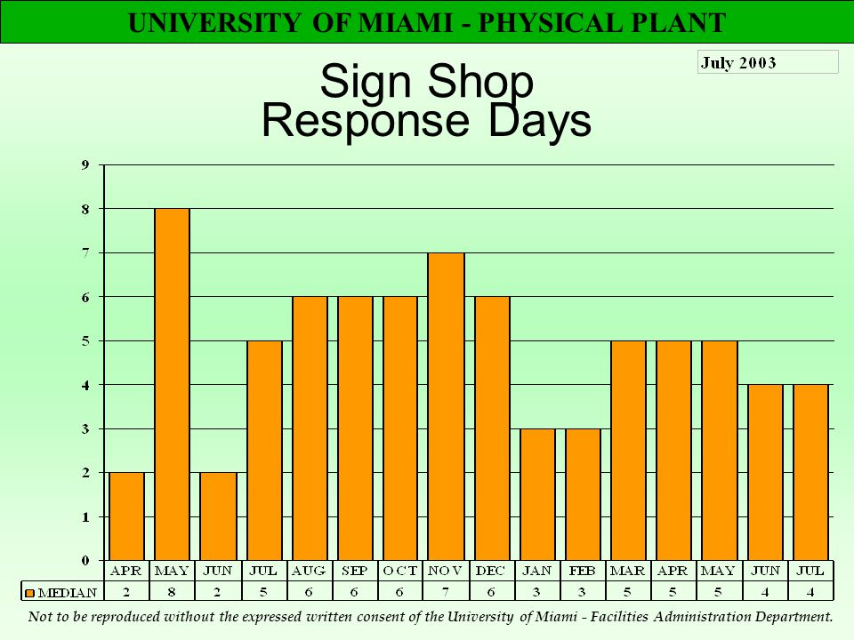 UNIVERSITY OF MIAMI - PHYSICAL PLANT Sign Shop Response Days Not to be reproduced without the expressed written consent of the University of Miami - Facilities Administration Department.