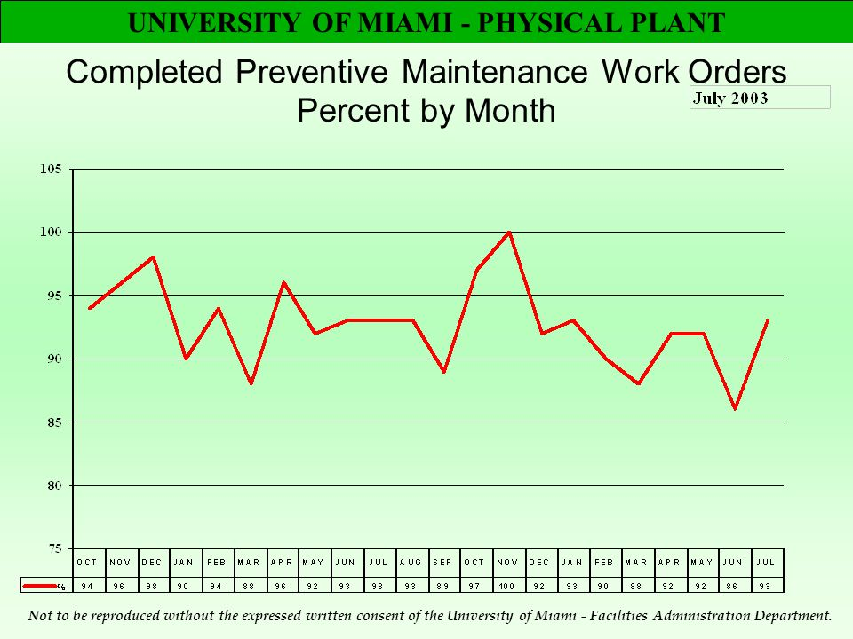 UNIVERSITY OF MIAMI - PHYSICAL PLANT Completed Preventive Maintenance Work Orders Percent by Month Not to be reproduced without the expressed written consent of the University of Miami - Facilities Administration Department.