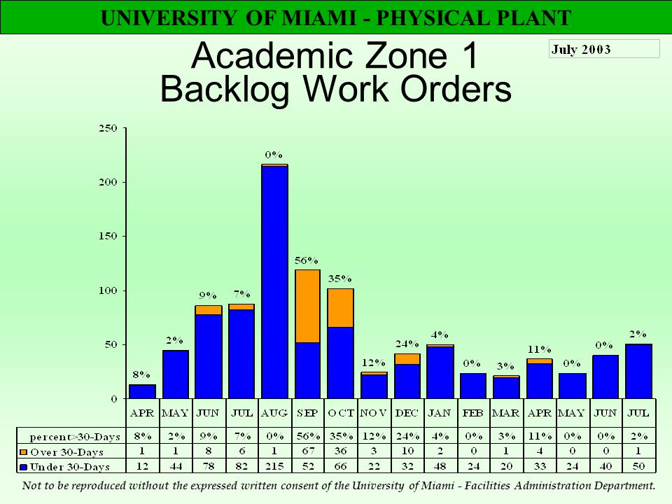 UNIVERSITY OF MIAMI - PHYSICAL PLANT Academic Zone 1 Backlog Work Orders Not to be reproduced without the expressed written consent of the University of Miami - Facilities Administration Department.