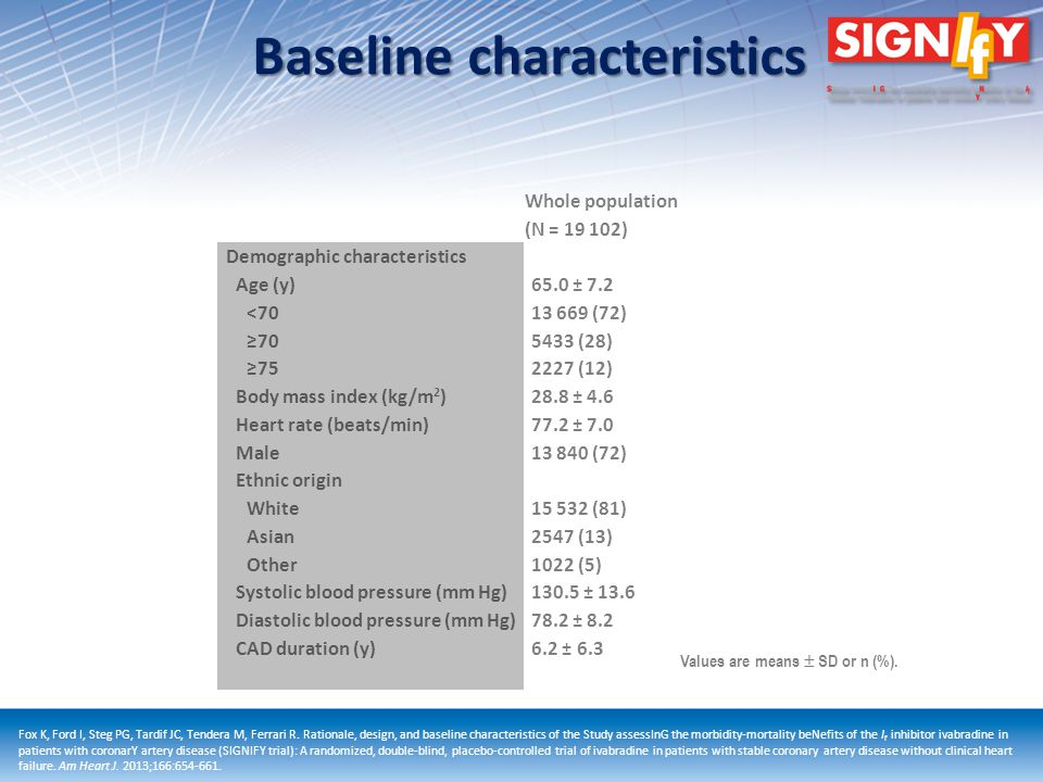 Baseline characteristics Whole population (N = 19 102) Demographic characteristics Age (y) <70 70 75 Body mass index (kg/m 2 ) Heart rate (beats/min) Male Ethnic origin White Asian Other Systolic blood pressure (mm Hg) Diastolic blood pressure (mm Hg) CAD duration (y) 65.0 ± 7.2 13 669 (72) 5433 (28) 2227 (12) 28.8 ± 4.6 77.2 ± 7.0 13 840 (72) 15 532 (81) 2547 (13) 1022 (5) 130.5 ± 13.6 78.2 ± 8.2 6.2 ± 6.3 Values are means SD or n (%).