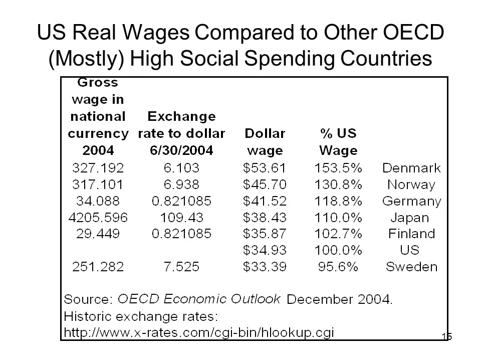 US Real Wages Compared to Other OECD (Mostly) High Social Spending Countries 15