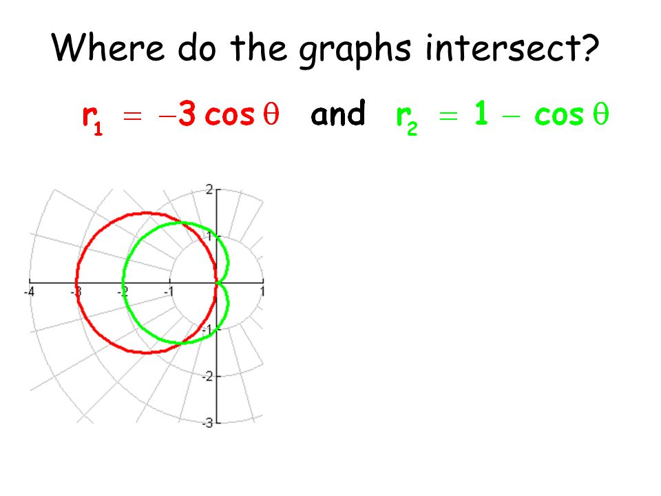 Where do the graphs intersect?