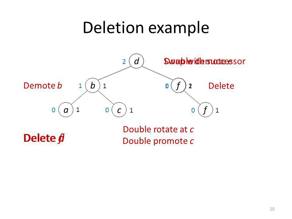 20 2 1 0 def e Delete aDelete fDelete d 1 Swap with successor Delete 1 f 1 d b 2 Deletion example a c 1 1 1 0 0 0 Double rotate at c Double promote c