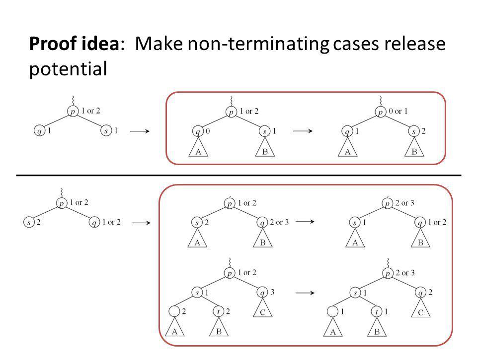 Proof idea: Make non-terminating cases release potential