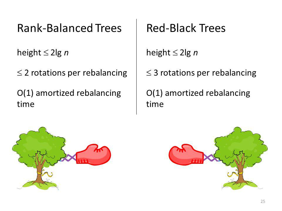 25 Rank-Balanced Trees height 2lg n 2 rotations per rebalancing O(1) amortized rebalancing time Red-Black Trees height 2lg n 3 rotations per rebalancing O(1) amortized rebalancing time