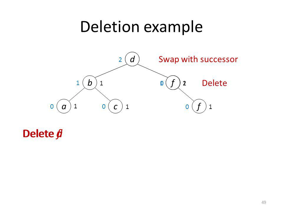 49 2 1 0 def e Delete aDelete fDelete d 1 Swap with successor Delete 1 f 1 d b 2 Deletion example a c 1 1 1 0 0 0