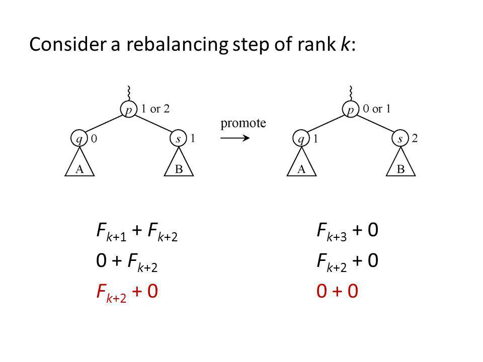 Consider a rebalancing step of rank k: F k+1 + F k+2 F k+3 + 0 0 + F k+2 F k+2 + 0 F k+2 + 00 + 0