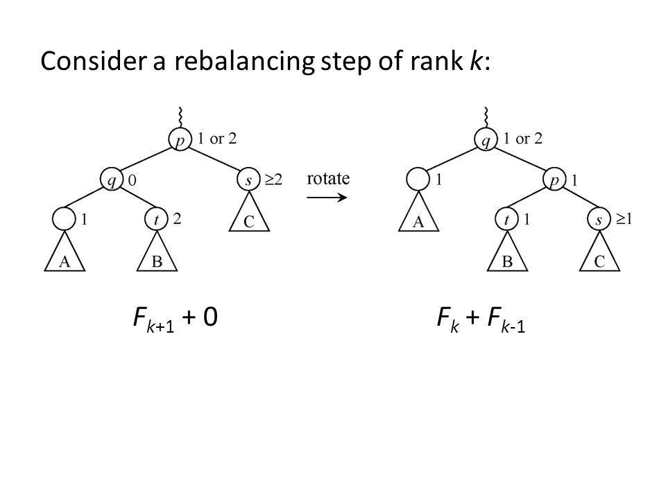 Consider a rebalancing step of rank k: F k+1 + 0 F k + F k-1