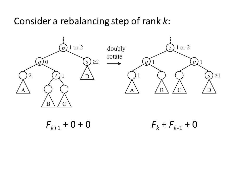 Consider a rebalancing step of rank k: F k+1 + 0 + 0 F k + F k-1 + 0