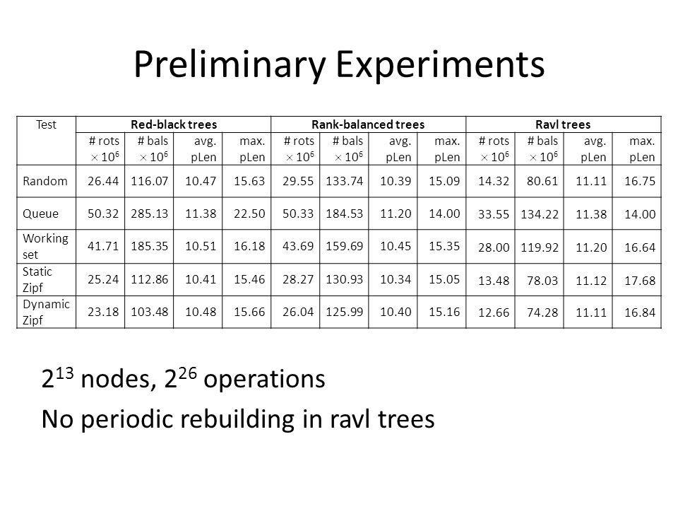 Preliminary Experiments 2 13 nodes, 2 26 operations No periodic rebuilding in ravl trees TestRed-black treesRank-balanced treesRavl trees # rots 10 6