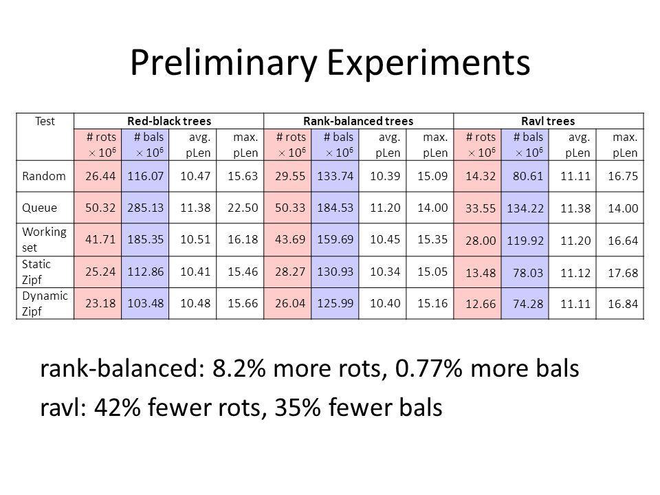Preliminary Experiments rank-balanced: 8.2% more rots, 0.77% more bals ravl: 42% fewer rots, 35% fewer bals TestRed-black treesRank-balanced treesRavl