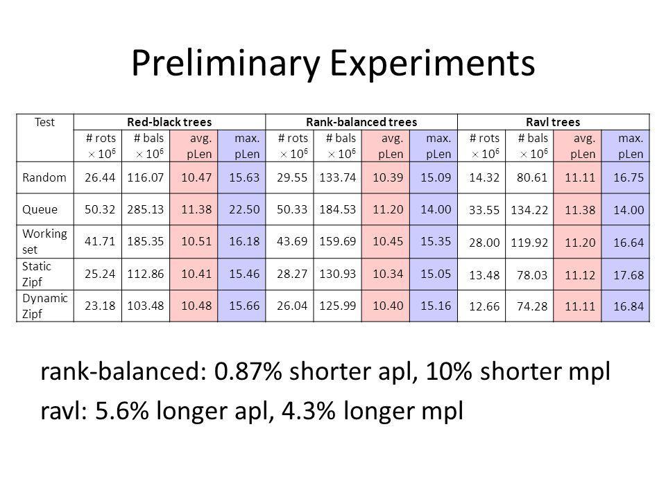 Preliminary Experiments rank-balanced: 0.87% shorter apl, 10% shorter mpl ravl: 5.6% longer apl, 4.3% longer mpl TestRed-black treesRank-balanced tree