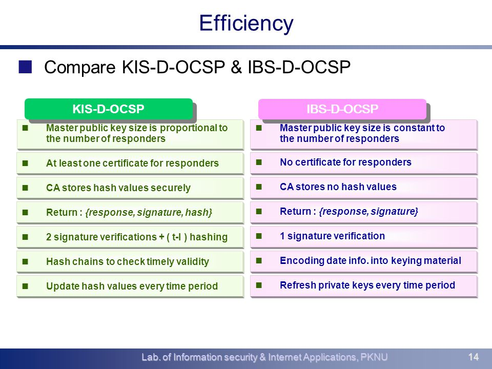 Lab. of Information security & Internet Applications, PKNU14 Efficiency Compare KIS-D-OCSP & IBS-D-OCSP Master public key size is proportional to the