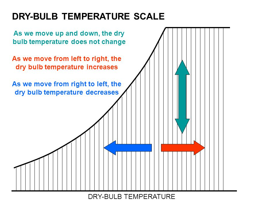 DRY-BULB TEMPERATURE SCALE DRY-BULB TEMPERATURE As we move up and down, the dry bulb temperature does not change As we move from left to right, the dr