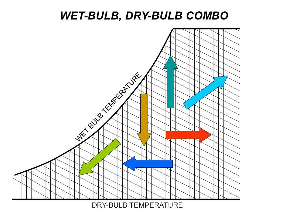 DRY-BULB TEMPERATURE WET BULB TEMPERATURE WET-BULB, DRY-BULB COMBO