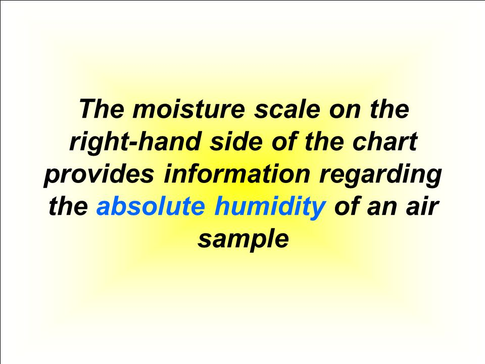 The moisture scale on the right-hand side of the chart provides information regarding the absolute humidity of an air sample