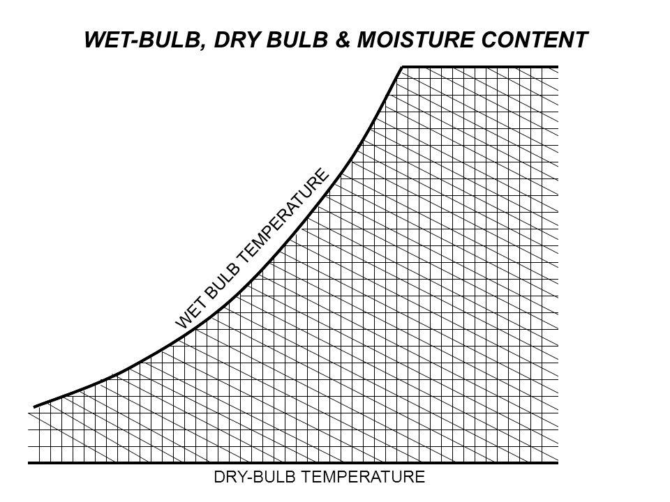 DRY-BULB TEMPERATURE WET BULB TEMPERATURE WET-BULB, DRY BULB & MOISTURE CONTENT