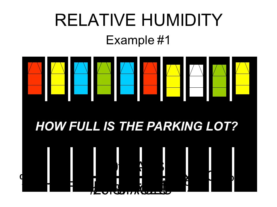 RELATIVE HUMIDITY Example #1 HOW FULL IS THE PARKING LOT? % FULL = # of CARS # of SPACES X 100% % FULL = 10 CARS 20 SPACES X 100% % FULL = 0.5 X 100%