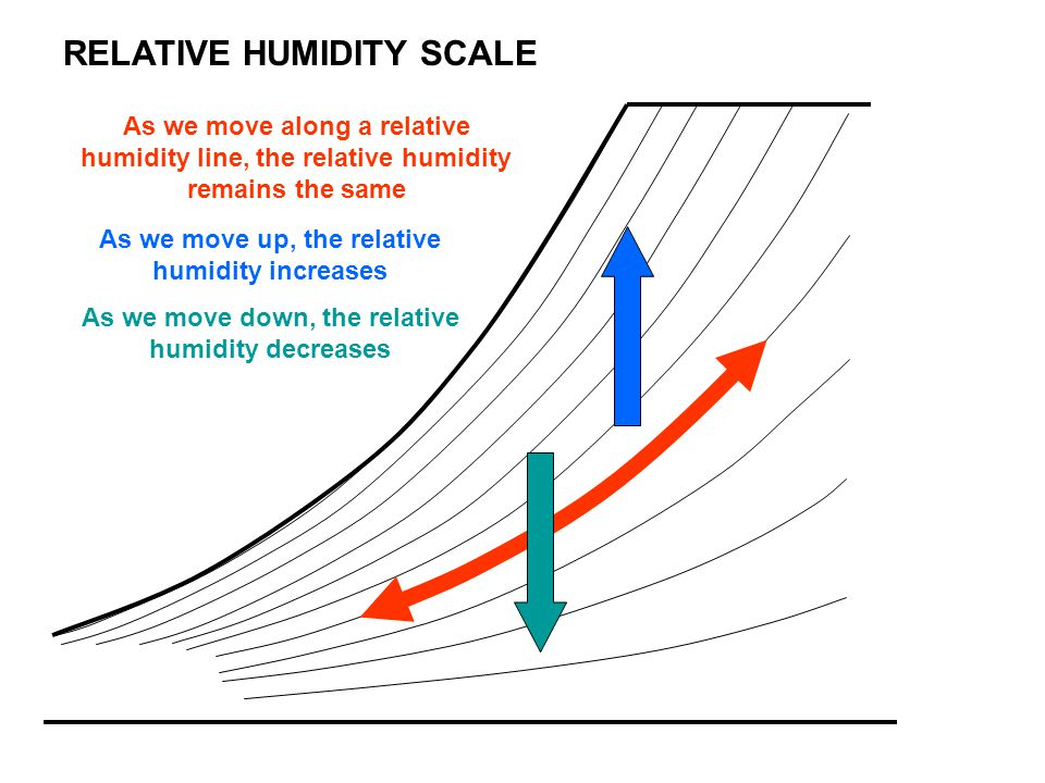 RELATIVE HUMIDITY SCALE As we move along a relative humidity line, the relative humidity remains the same As we move up, the relative humidity increas