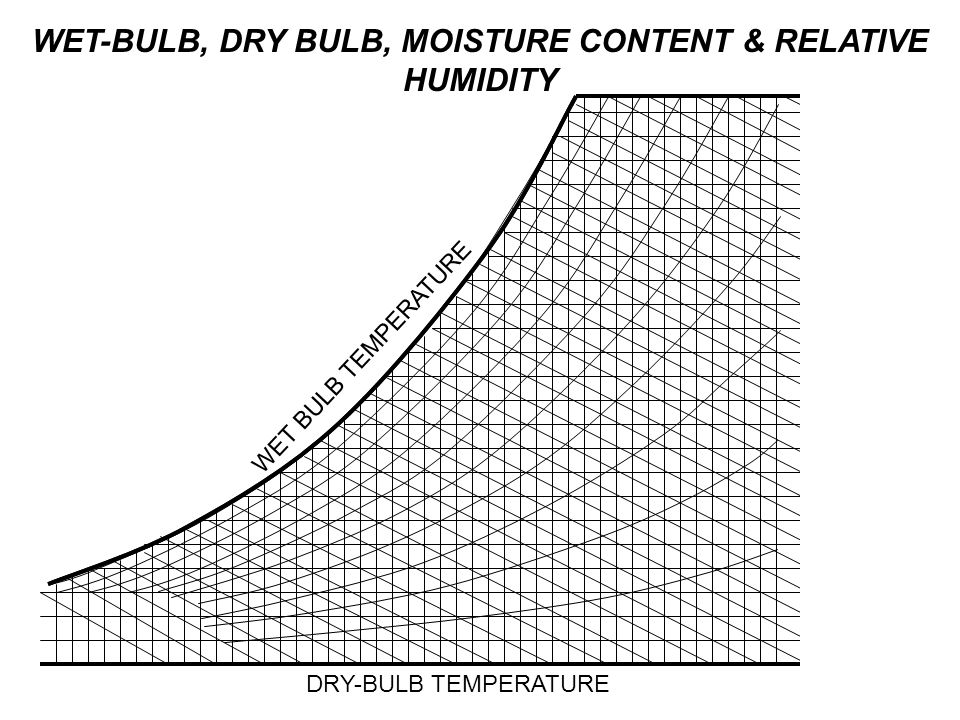 DRY-BULB TEMPERATURE WET BULB TEMPERATURE WET-BULB, DRY BULB, MOISTURE CONTENT & RELATIVE HUMIDITY