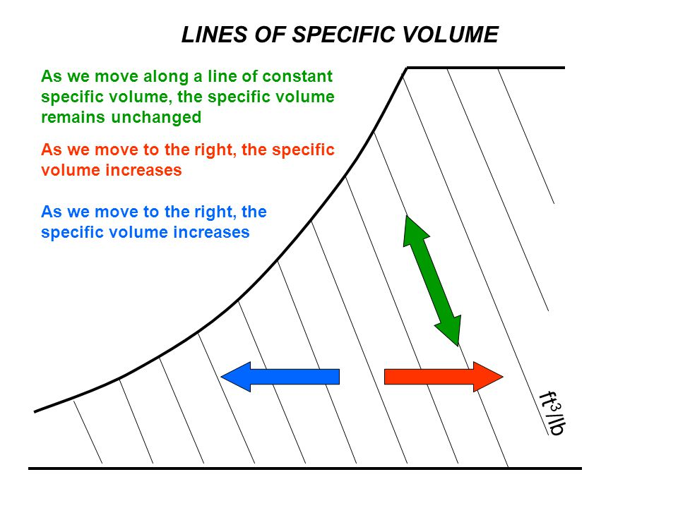 LINES OF SPECIFIC VOLUME ft 3 /lb As we move along a line of constant specific volume, the specific volume remains unchanged As we move to the right,