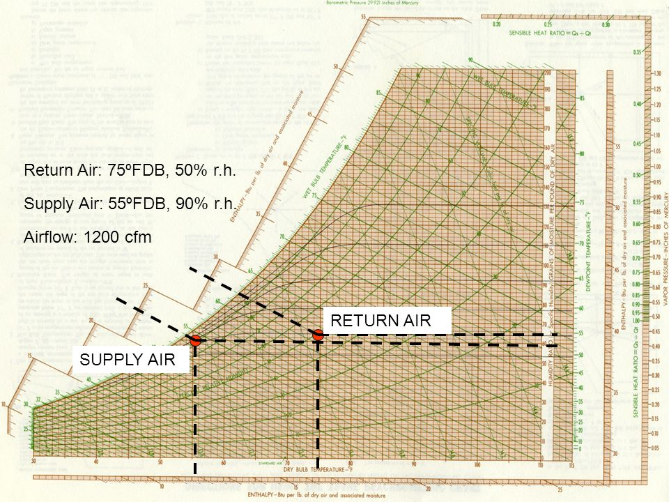 RETURN AIR SUPPLY AIR Return Air: 75ºFDB, 50% r.h. Supply Air: 55ºFDB, 90% r.h. Airflow: 1200 cfm