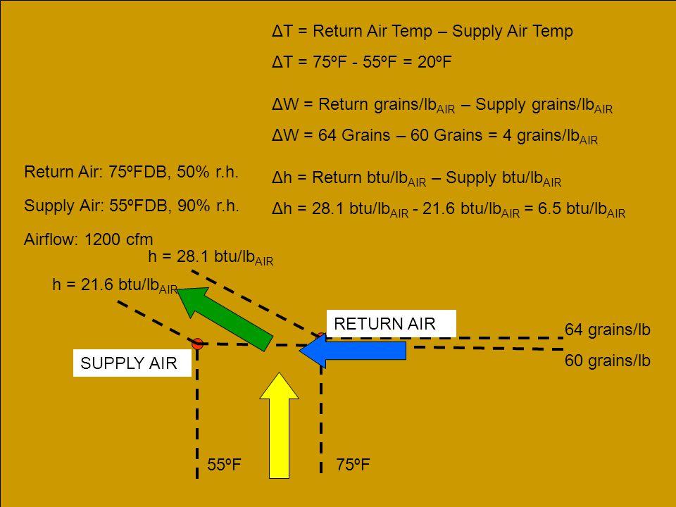 RETURN AIR SUPPLY AIR Return Air: 75ºFDB, 50% r.h. Supply Air: 55ºFDB, 90% r.h. Airflow: 1200 cfm 55ºF 75ºF ΔT = Return Air Temp – Supply Air Temp ΔT