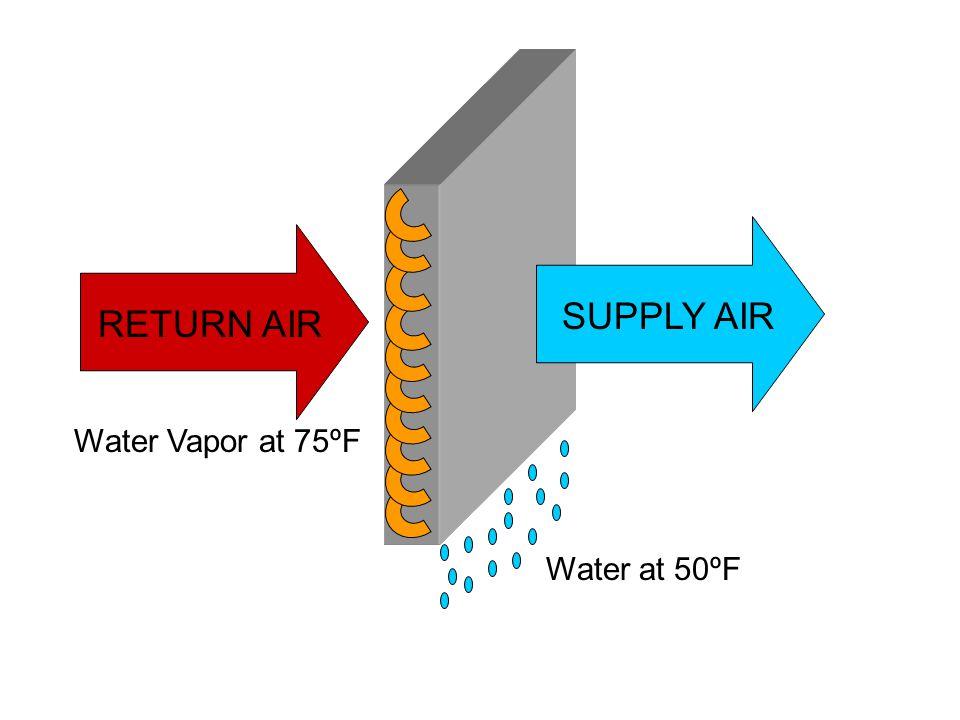 RETURN AIR SUPPLY AIR Water Vapor at 75ºF Water at 50ºF