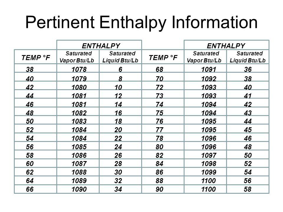 Pertinent Enthalpy Information ENTHALPY TEMP °F Saturated Vapor Btu/Lb Saturated Liquid Btu/Lb 38 1078 6 40 1079 8 42 1080 10 44 1081 12 46 1081 14 48