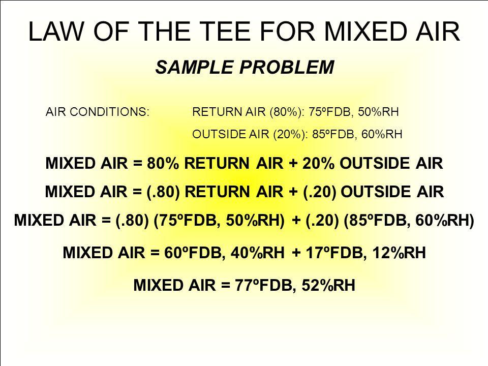 LAW OF THE TEE FOR MIXED AIR SAMPLE PROBLEM AIR CONDITIONS:RETURN AIR (80%): 75ºFDB, 50%RH OUTSIDE AIR (20%): 85ºFDB, 60%RH MIXED AIR = 80% RETURN AIR