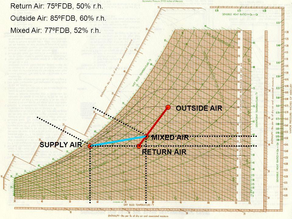 Return Air: 75ºFDB, 50% r.h. Outside Air: 85ºFDB, 60% r.h. Mixed Air: 77ºFDB, 52% r.h. RETURN AIR OUTSIDE AIR MIXED AIR SUPPLY AIR