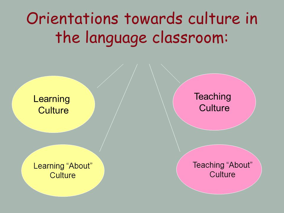 Orientations towards culture in the language classroom: Learning About Culture Teaching Culture Learning Culture Teaching About Culture
