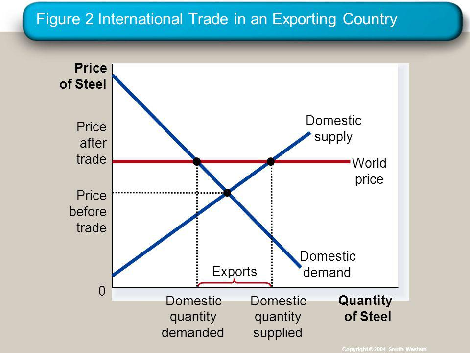 Figure 2 International Trade in an Exporting Country Copyright © 2004 South-Western Price of Steel 0 Quantity of Steel Domestic supply Price after tra
