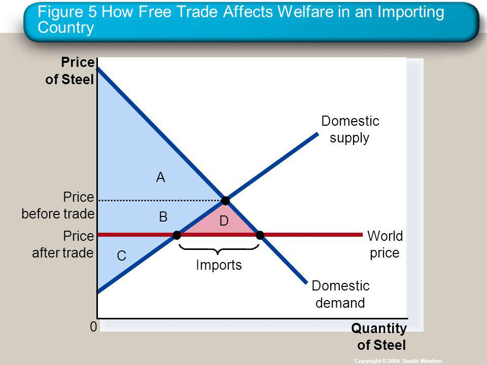 Figure 5 How Free Trade Affects Welfare in an Importing Country Copyright © 2004 South-Western C B D A Price of Steel 0 Quantity of Steel Domestic sup