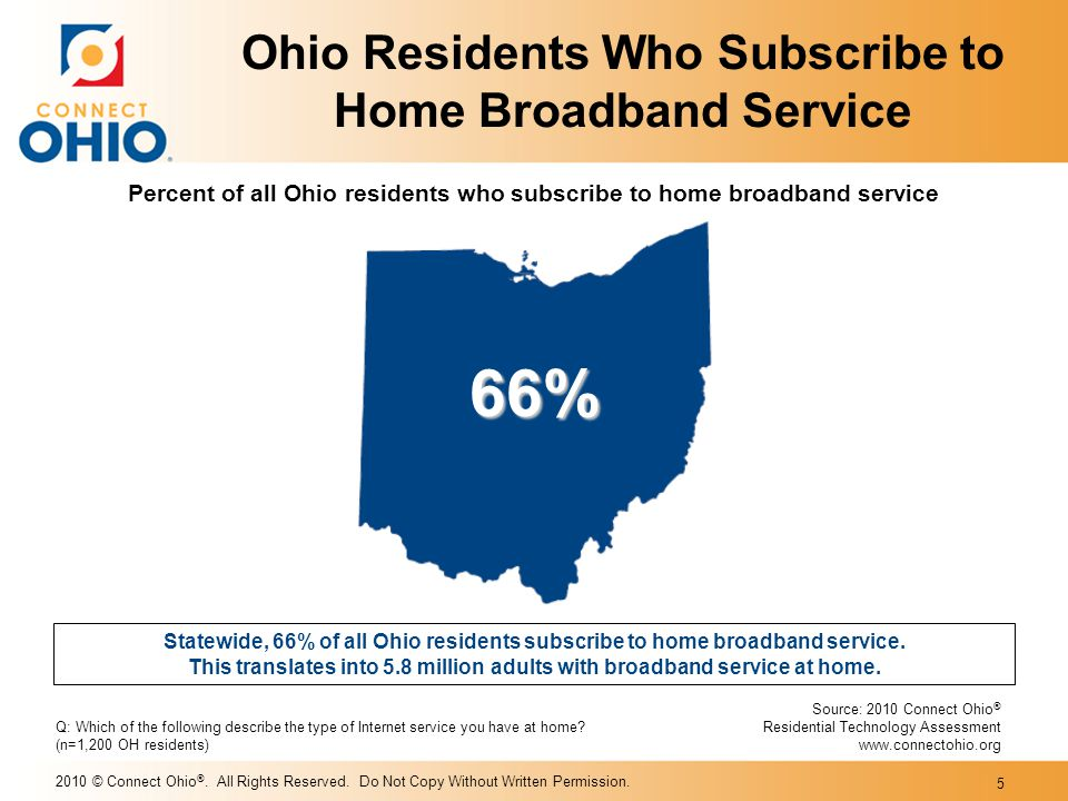2010 © Connect Ohio ®. All Rights Reserved. Do Not Copy Without Written Permission. 5 Statewide, 66% of all Ohio residents subscribe to home broadband