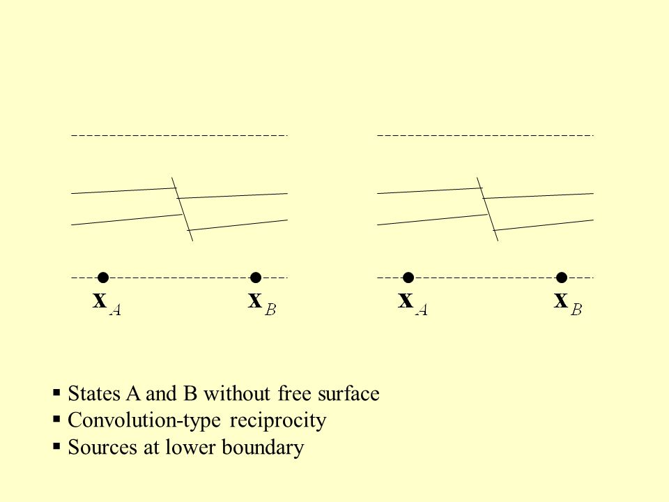 States A and B without free surface Convolution-type reciprocity Sources at lower boundary