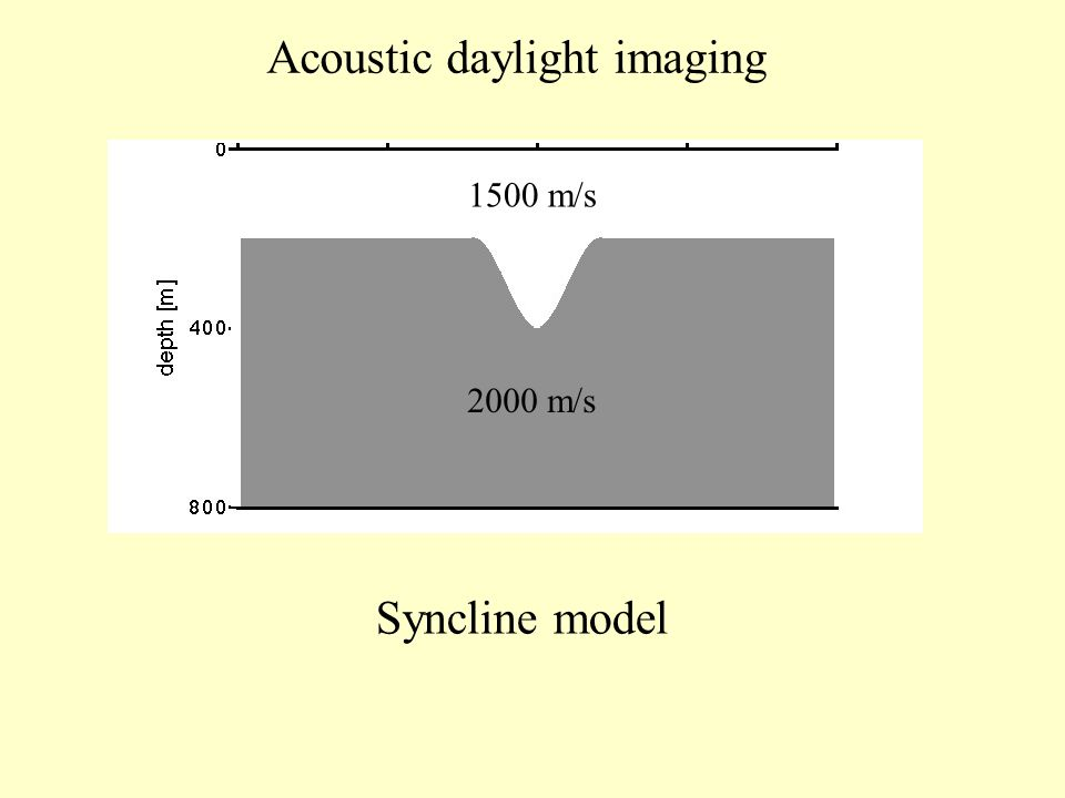 1500 m/s 2000 m/s Acoustic daylight imaging Syncline model