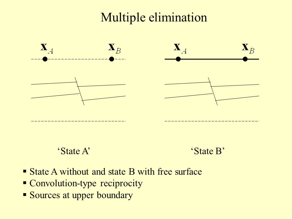 State AState B State A without and state B with free surface Convolution-type reciprocity Sources at upper boundary Multiple elimination