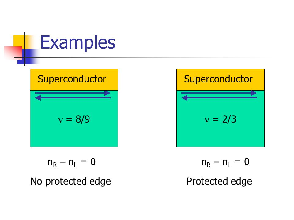 Examples = 8/9 No protected edge = 2/3 Protected edge n R – n L = 0 Superconductor