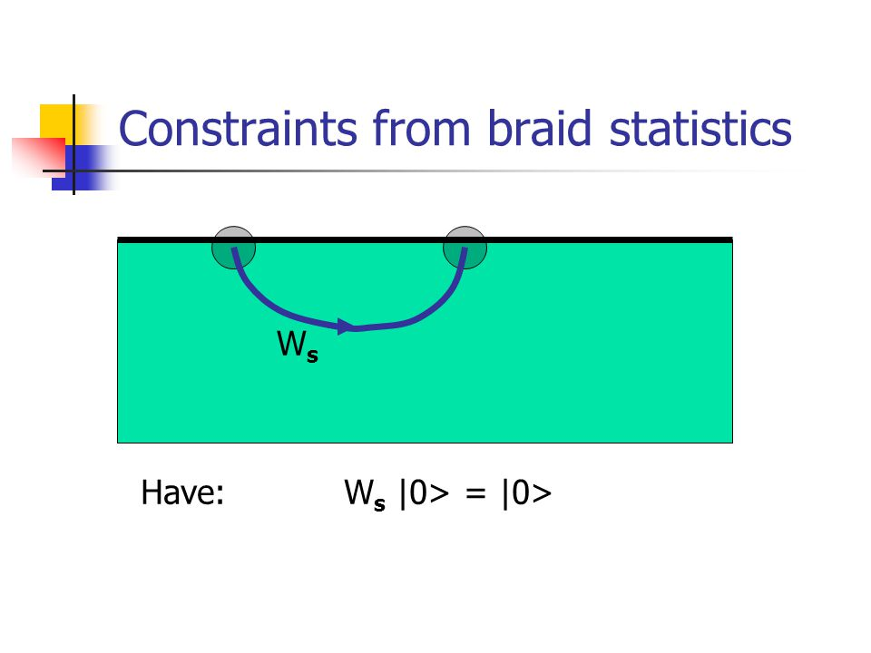 Constraints from braid statistics WsWs Have: W s |0> = |0>
