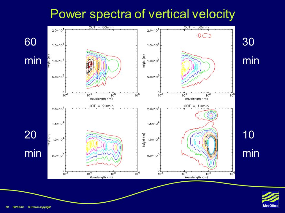 50 00/XXXX © Crown copyright Power spectra of vertical velocity 60 30 min 20 10 min